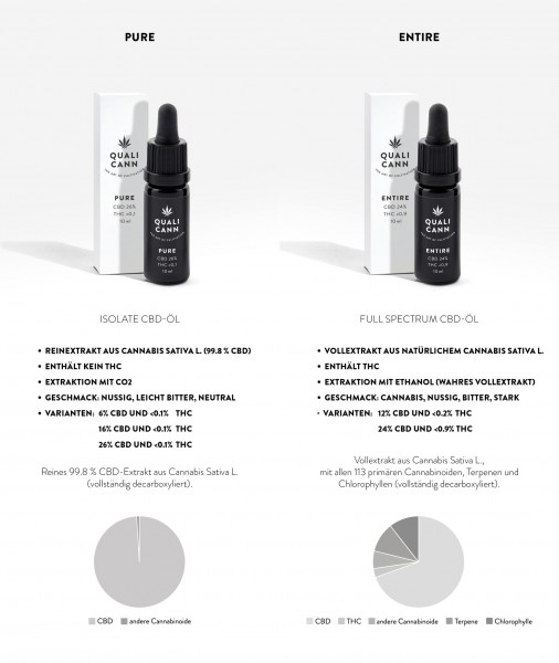 Qualicann CBD Öl PURE 10ml